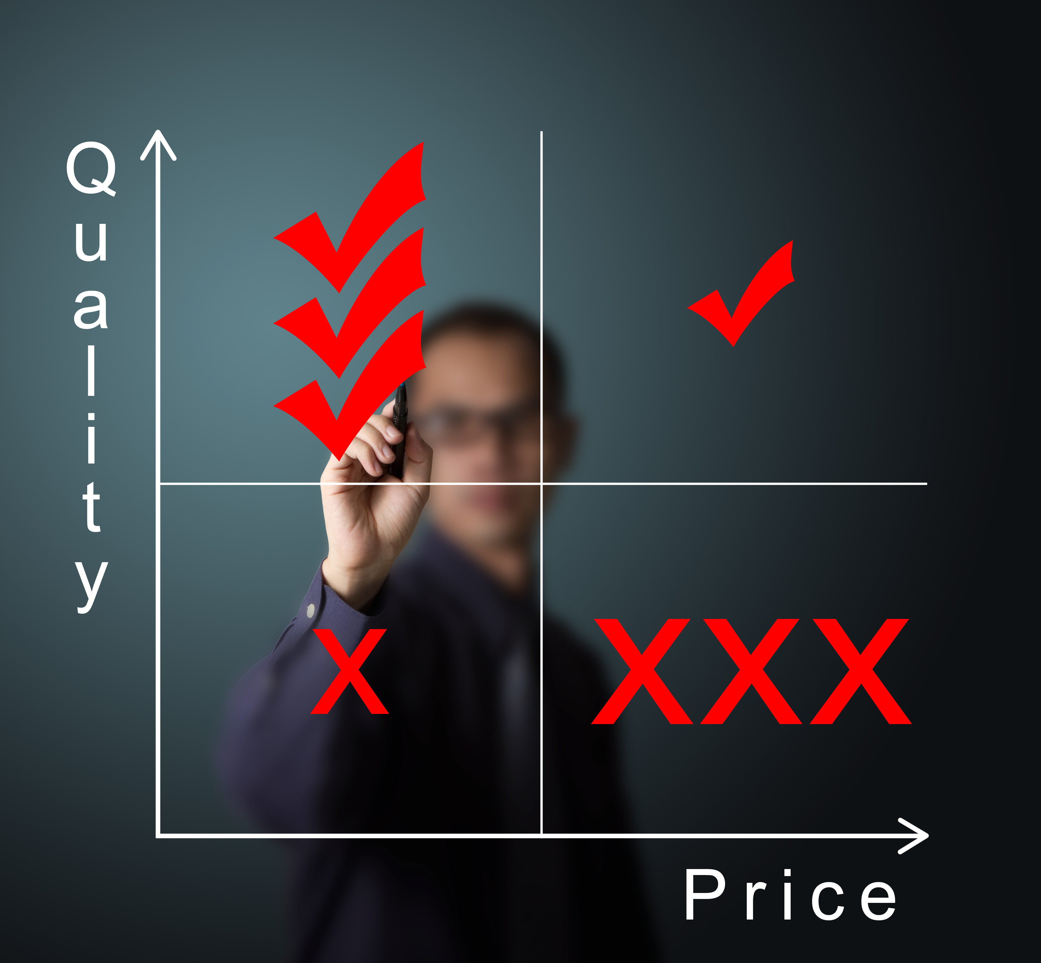 Graph of quality and price